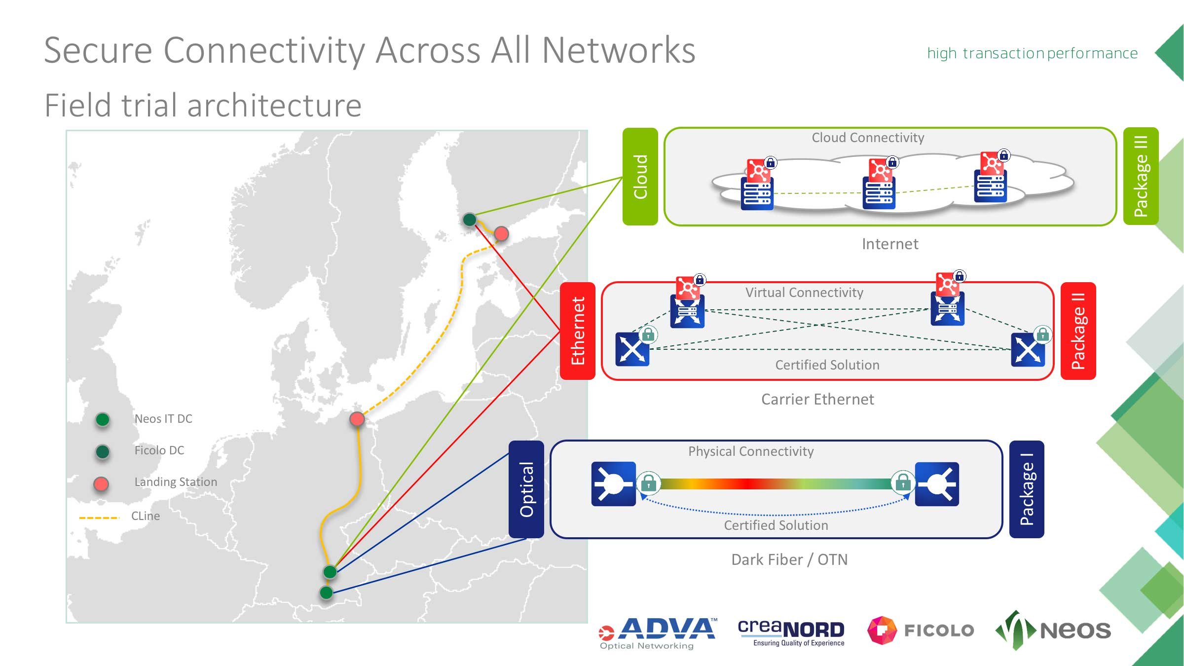 Neos IT Services Powerpoint Chart, Secure Connectivity Across All Networks